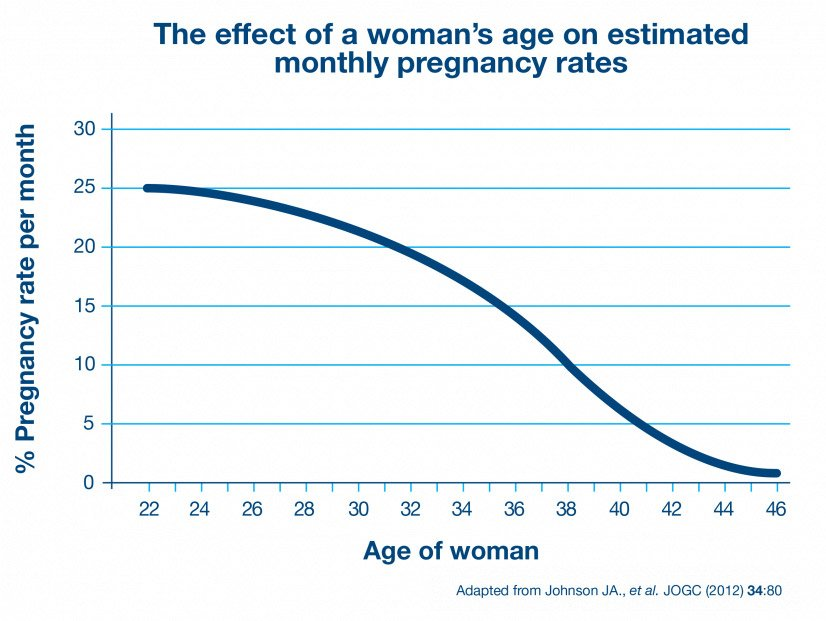 Effect of a woman's age on fertility