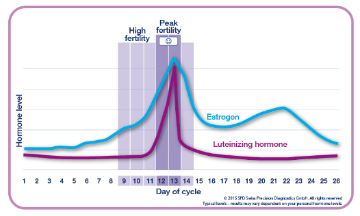 Clearblue Fertility & Ovulation Products | Clearblue