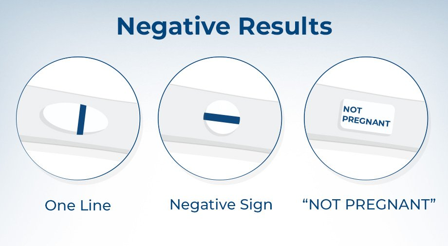 Negative Pregnancy Test but No Period? - Clearblue